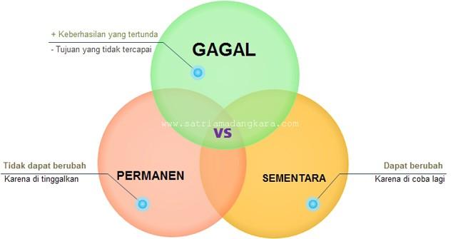 Status Gagal Permanen VS Gagal Sementara dalam Wirausaha