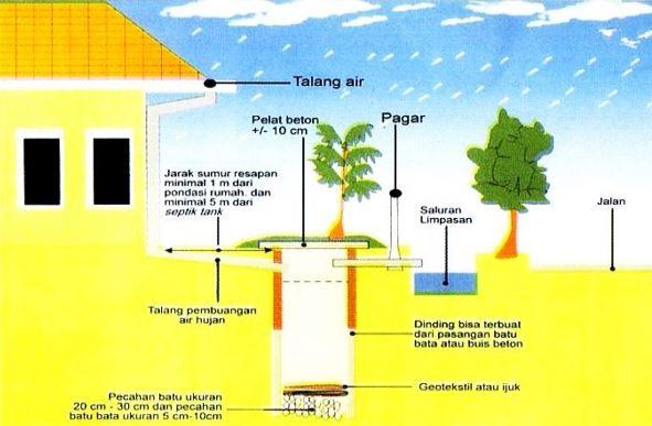 Cara Membuat Sumur Resapan Modern dan Terbaru